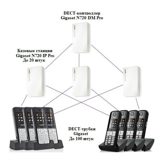 DECT контролер Gigaset N720 DM PRO Multicell